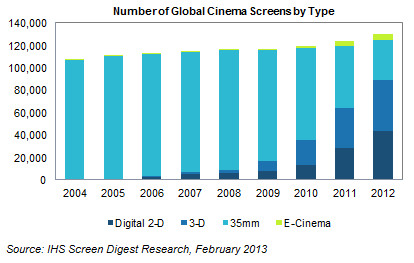 screens-by-type