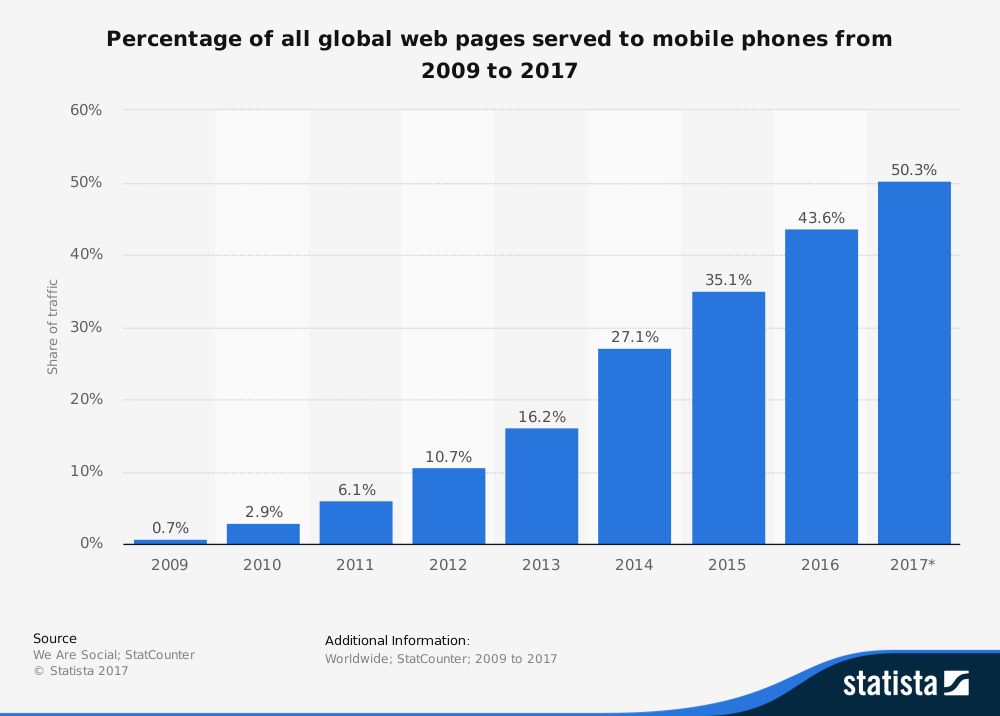 web pages served to mobile phones